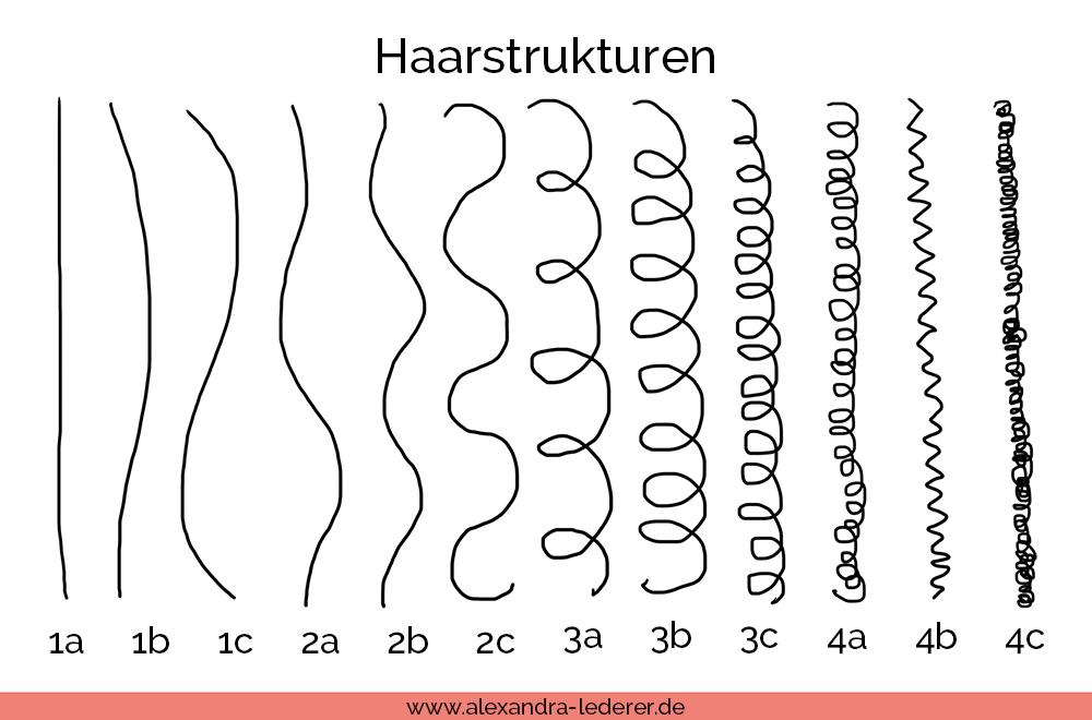 Haarstrukturen bestimmen